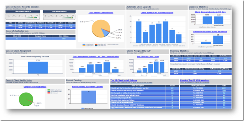 Configuration Manager Advanced Dashboards – Rich view of