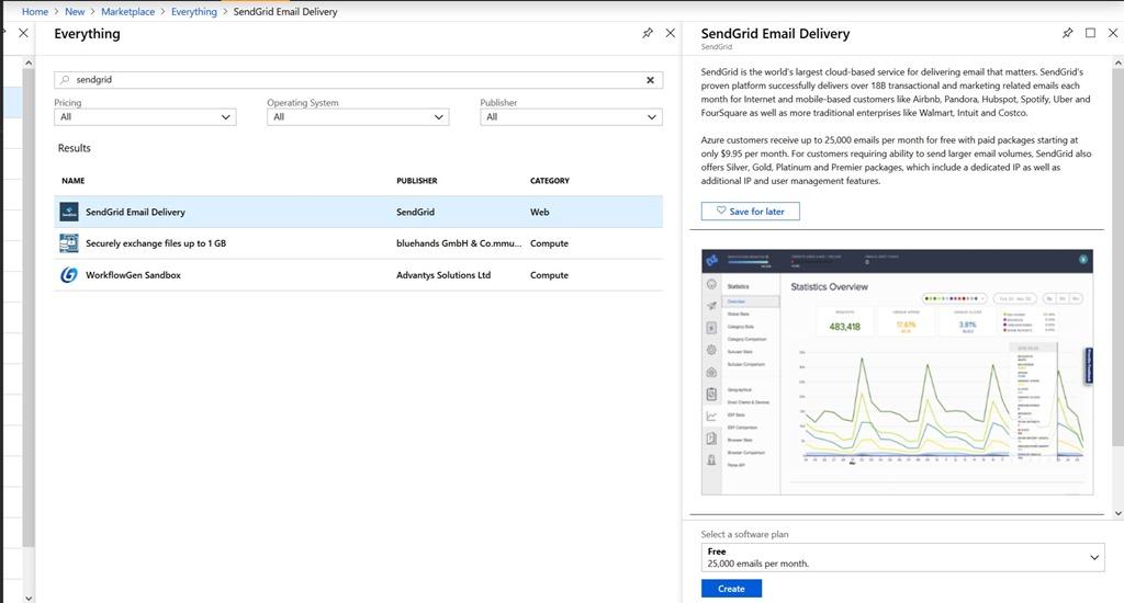 Going Serverless with Azure Functions & Powershell: SendGrid